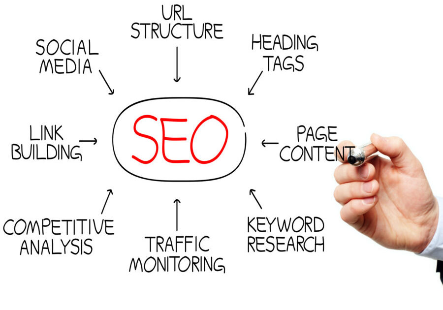 How To Do Search Engine Optimization?