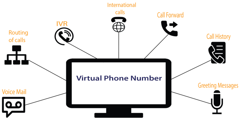 Most Effective Virtual Phone System For Any Business