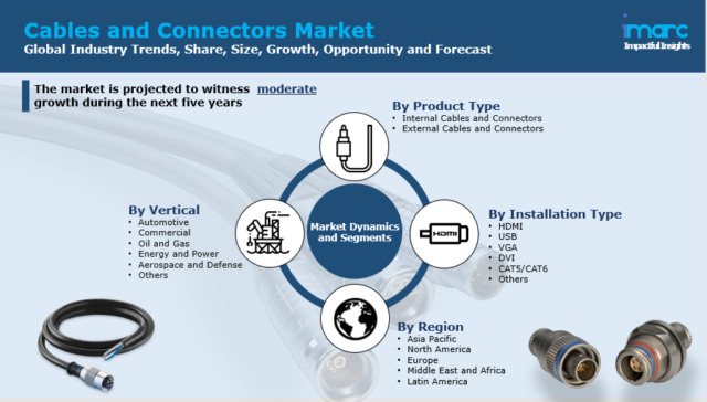 Cables and Connectors Market
